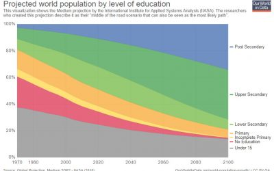 These 6 Charts Show How the World is Improving